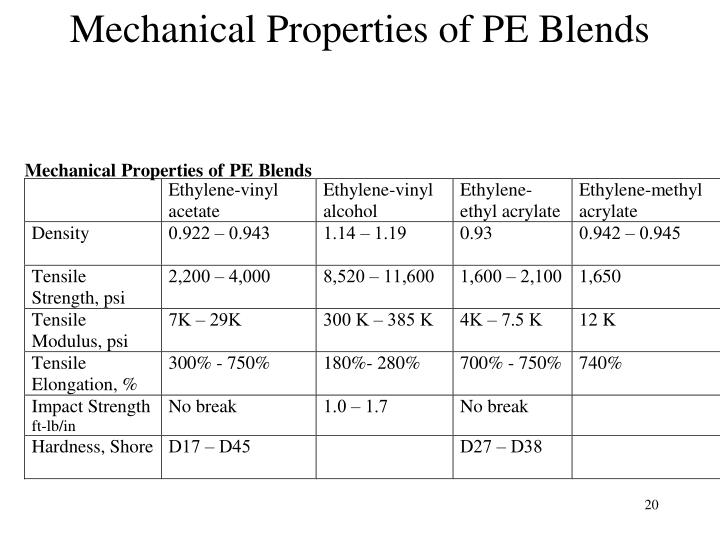 Mechanical Properties of PE Blends