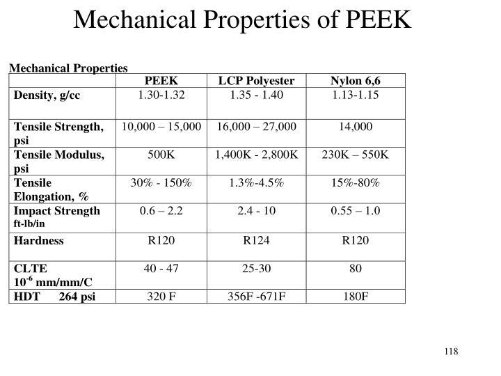 Mechanical Properties of PEEK