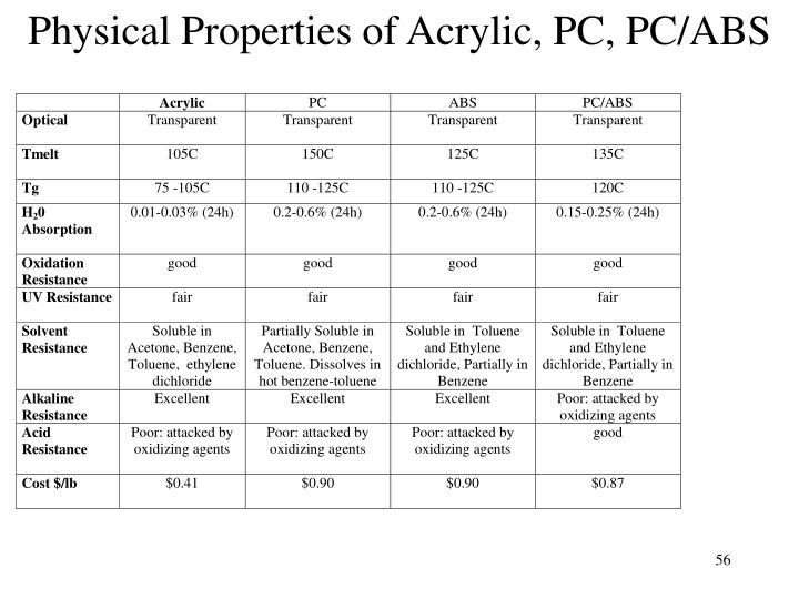 Physical Properties of Acrylic, PC, PC/ABS