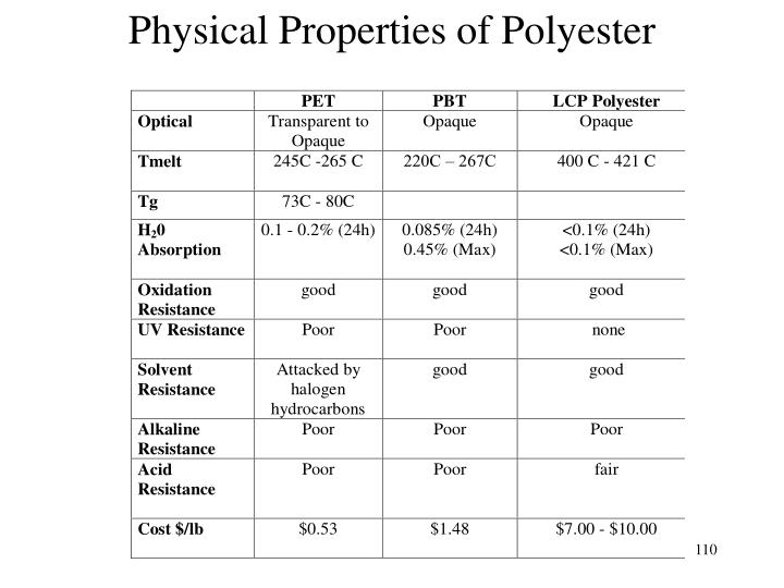 Physical Properties of Polyester