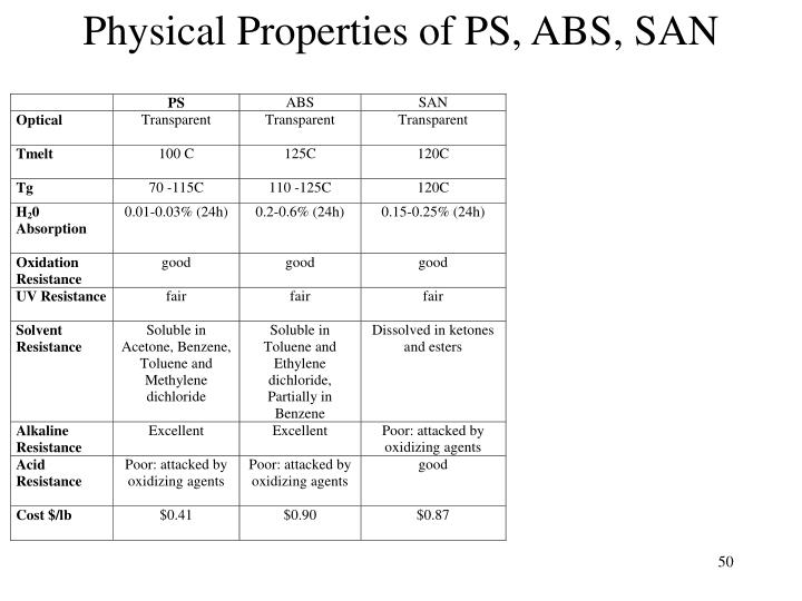 Physical Properties of PS, ABS, SAN