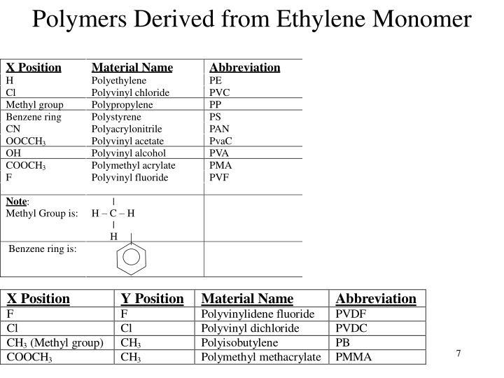 Polymers Derived from Ethylene Monomer