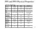 pps and ppo physical properties
