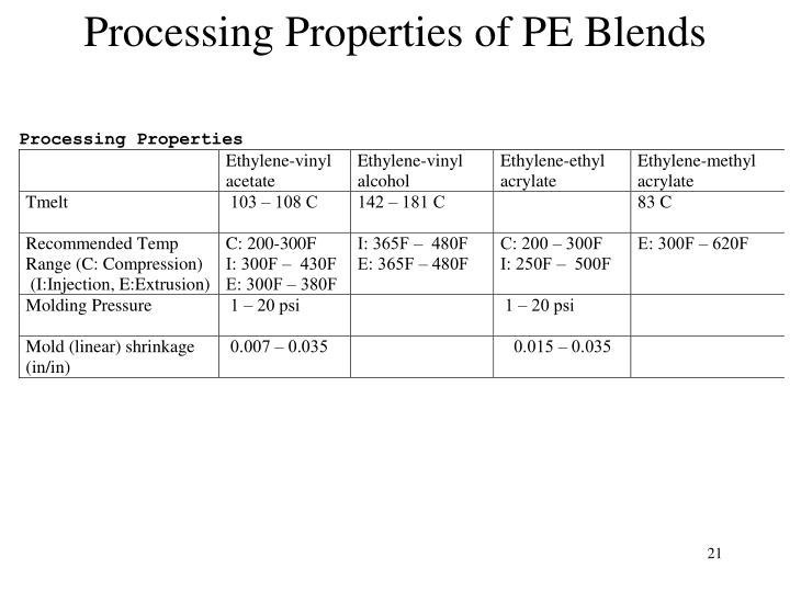 Processing Properties of PE Blends