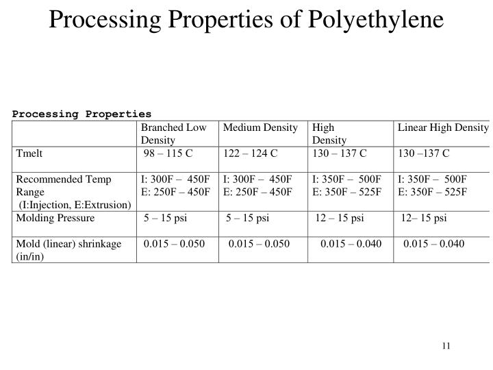 Processing Properties of Polyethylene