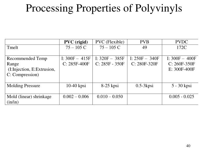 Processing Properties of Polyvinyls