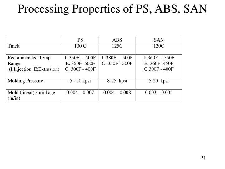 Processing Properties of PS, ABS, SAN
