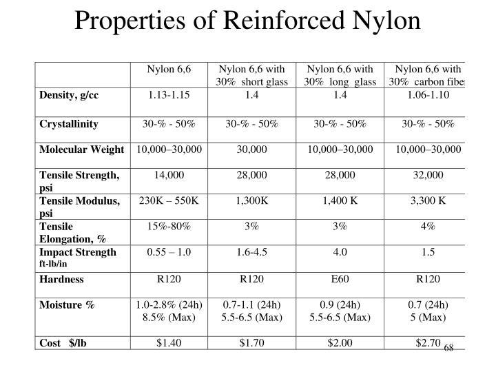 Properties of Reinforced Nylon