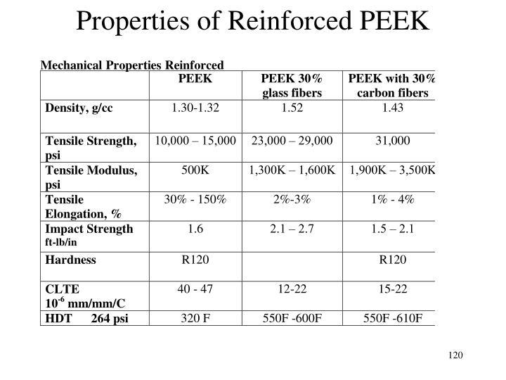 Properties of Reinforced PEEK