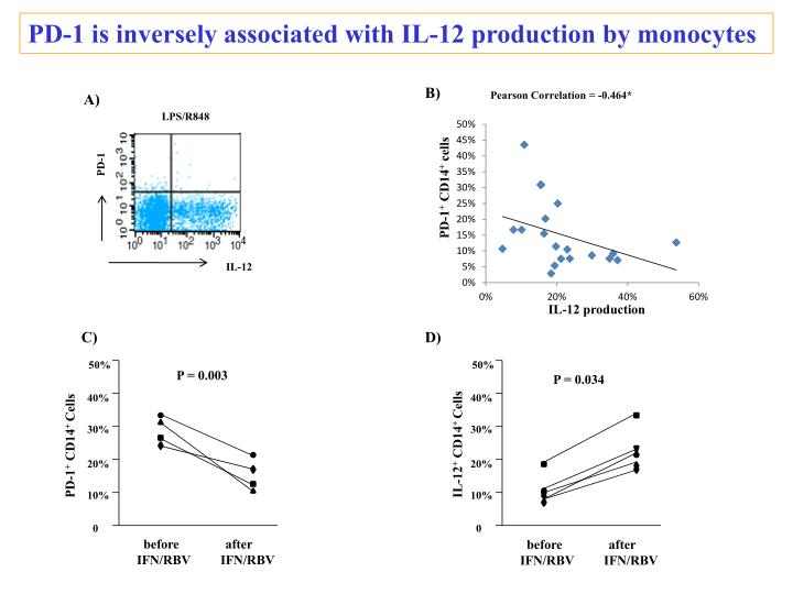 PD-1 is inversely associated with IL-12 production by monocytes