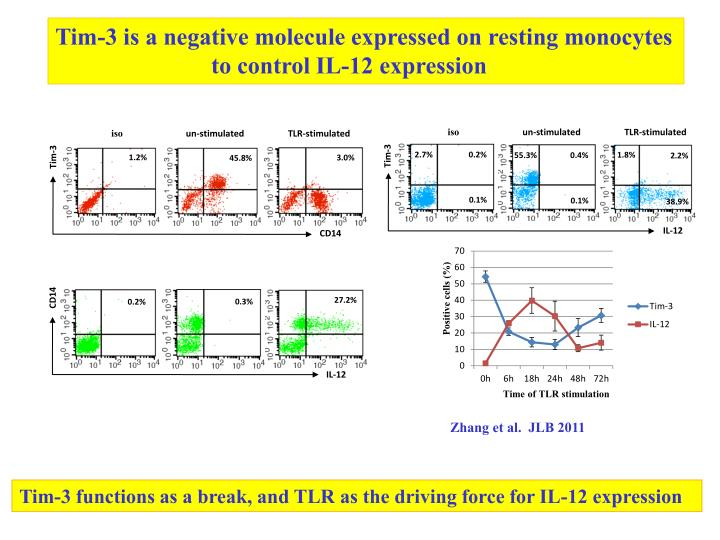 Tim-3 is a negative molecule expressed on resting