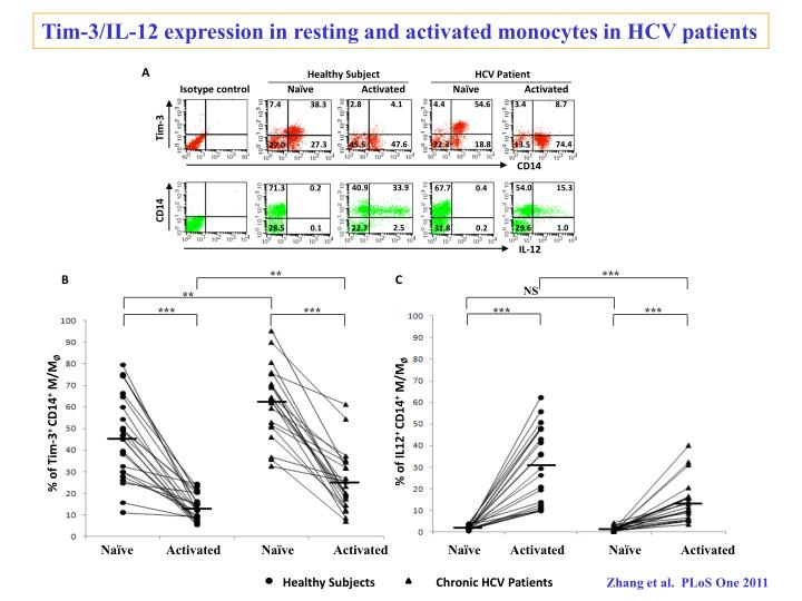 Tim-3/IL-12 expression in resting and activated monocytes in HCV patients