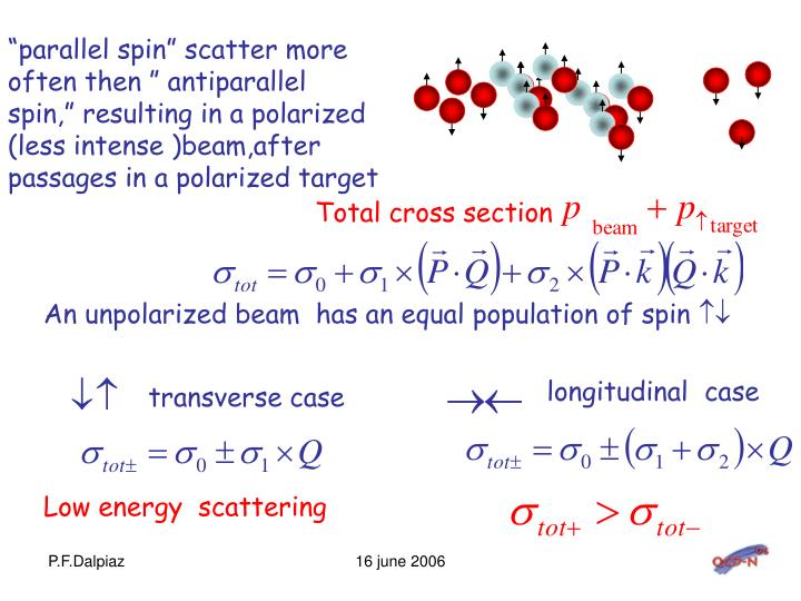 An unpolarized beam  has an equal population of spin