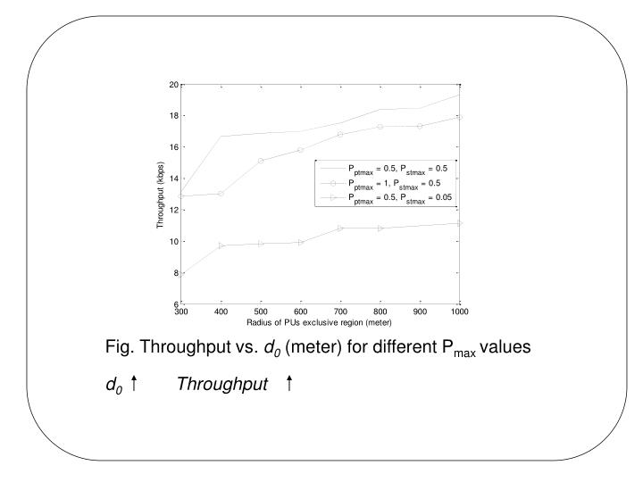 Fig. Throughput vs.