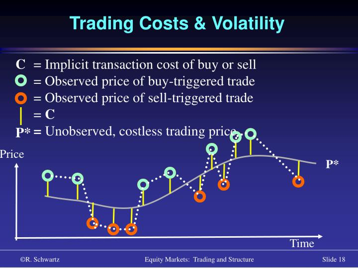 Trading Costs & Volatility