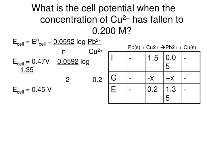 What is the cell potential when the concentration of Cu