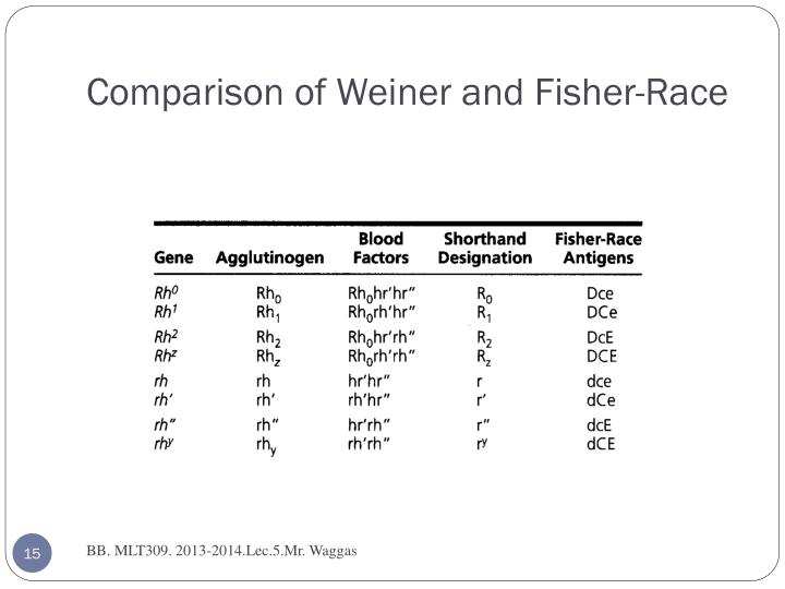 Comparison of Weiner and Fisher-Race