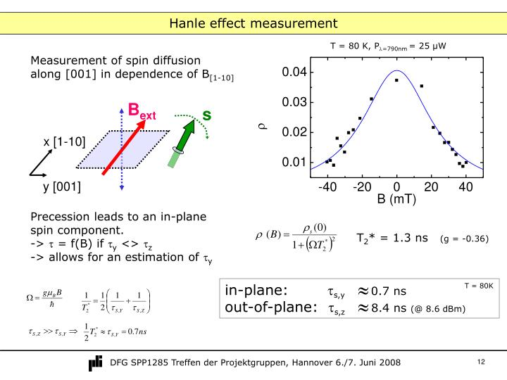 Hanle effect measurement