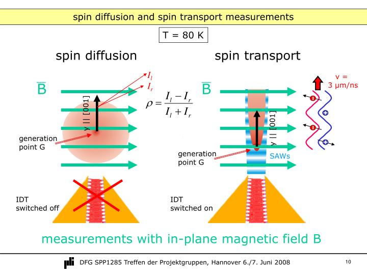 spin diffusion and spin transport measurements