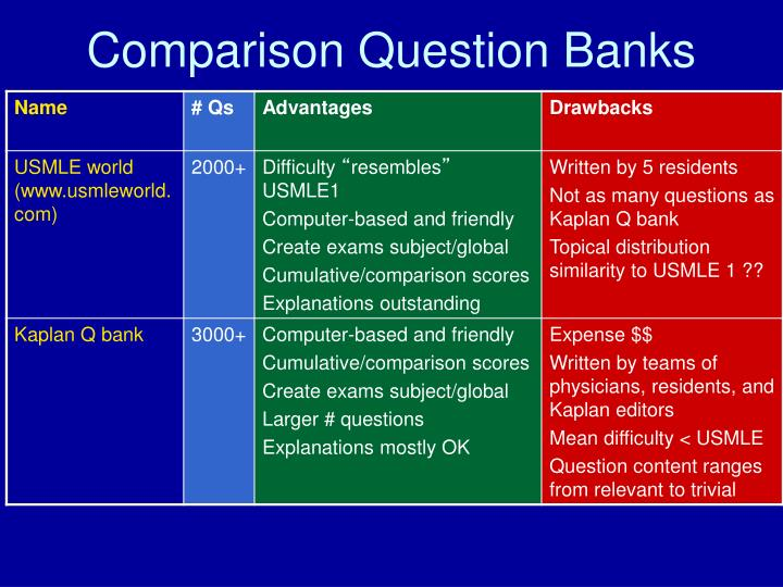 Comparison Question Banks