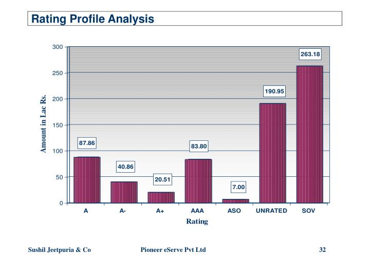 Rating Profile Analysis