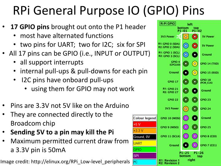 RPi General Purpose IO (GPIO) Pins