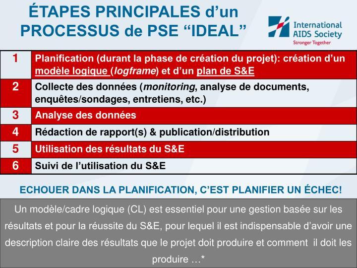 "ÉTAPES PRINCIPALES d'un            PROCESSUS de PSE ""IDEAL"""