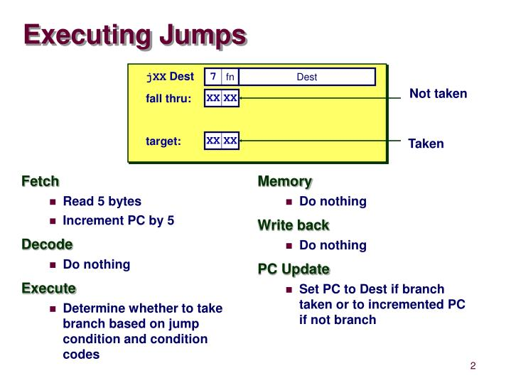Executing jumps
