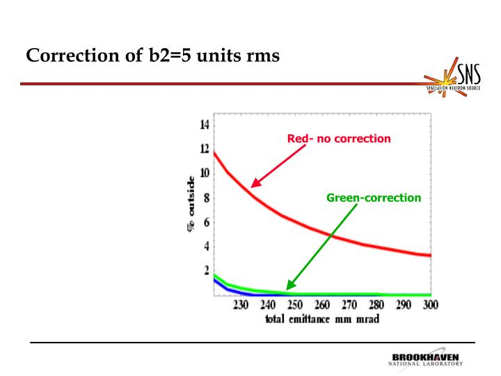 Correction of b2=5 units rms