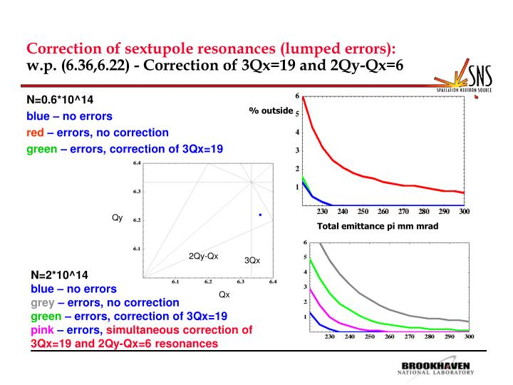 Correction of sextupole resonances lumped errors w p 6 36 6 22 correction of 3qx 19 and 2qy qx 6