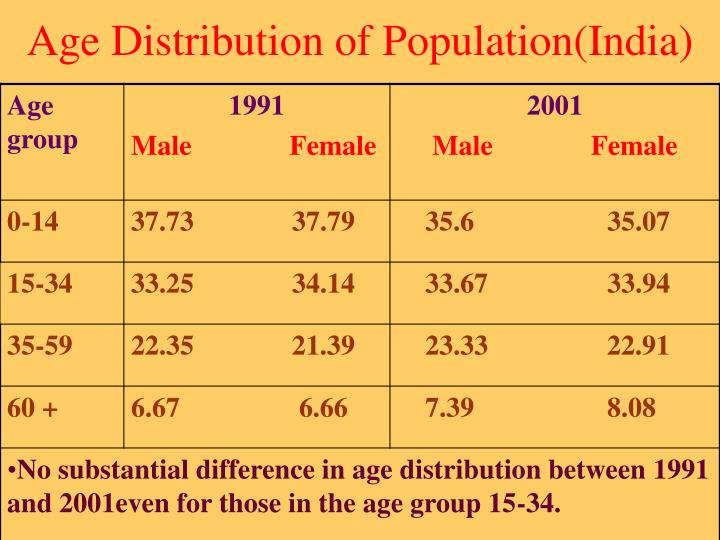 Age Distribution of Population(India)