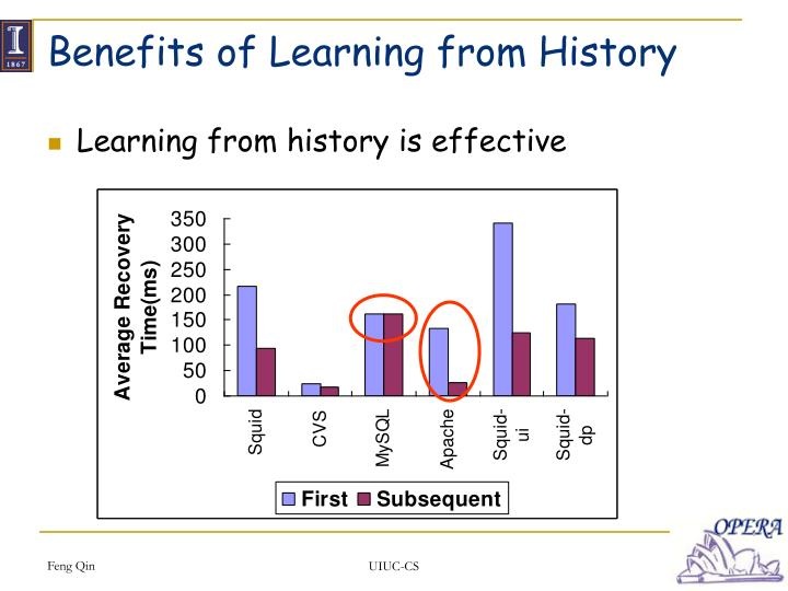 Benefits of Learning from History