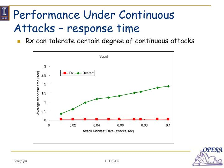 Performance Under Continuous Attacks – response time