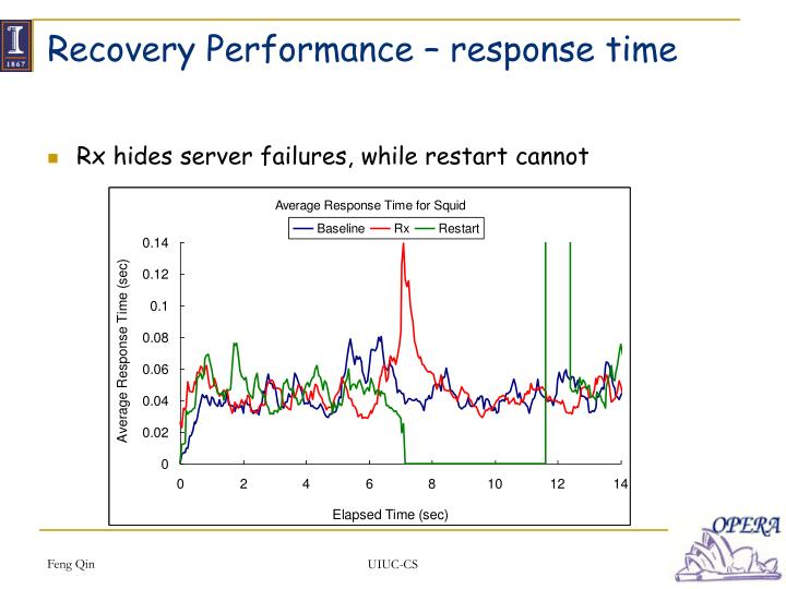 Recovery Performance – response time