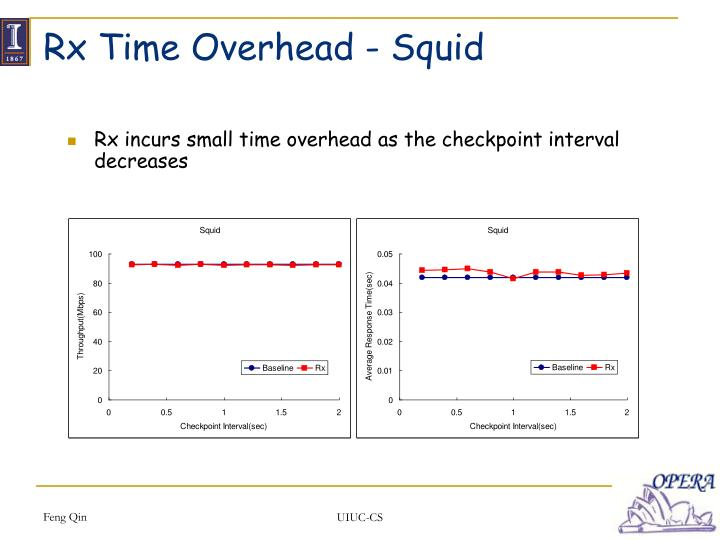 Rx Time Overhead - Squid