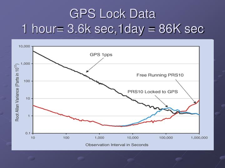 GPS Lock Data