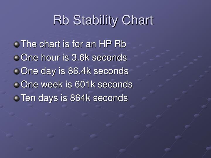 Rb Stability Chart