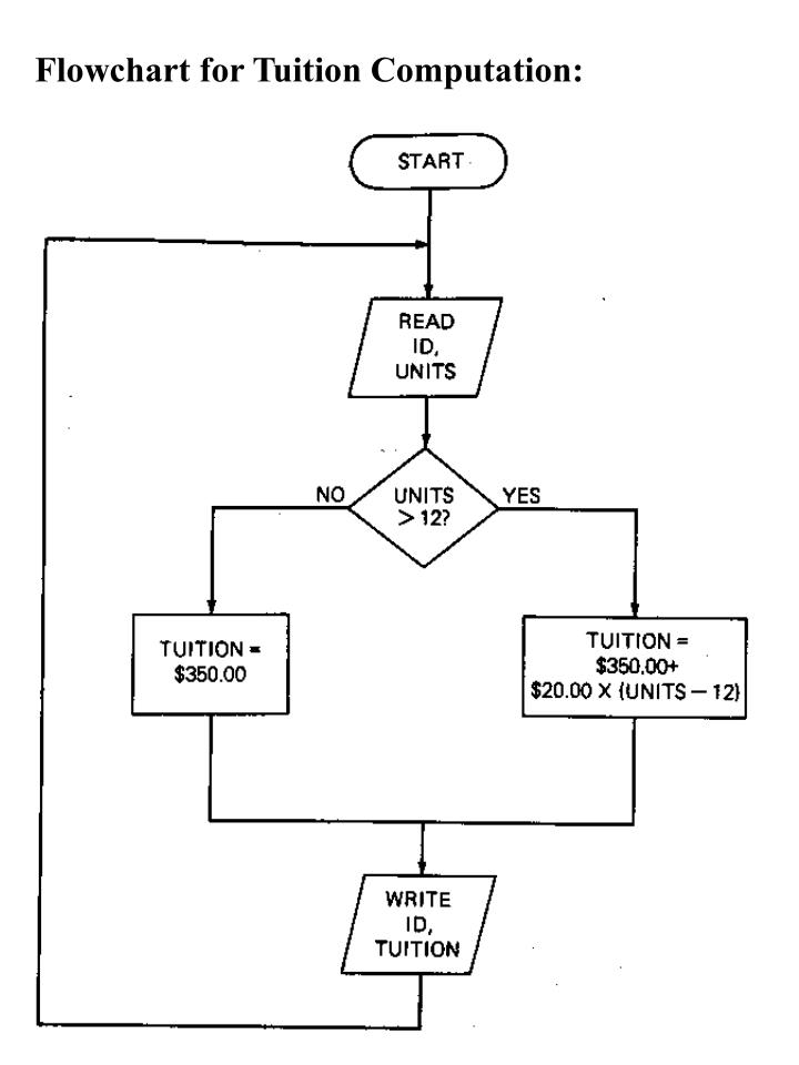 Flowchart for Tuition Computation: