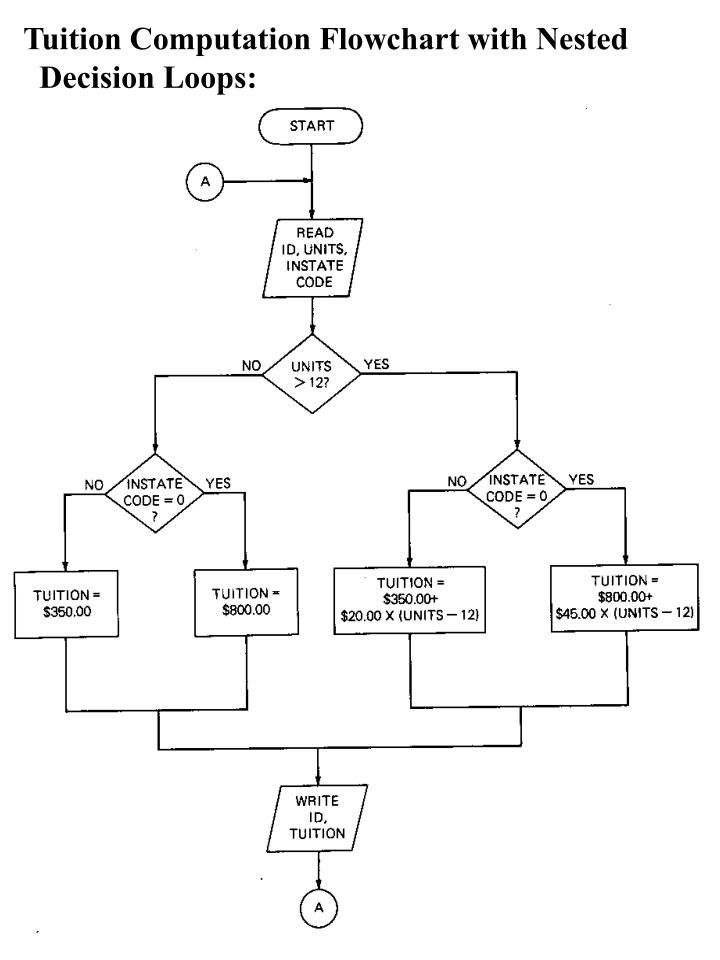 Tuition Computation Flowchart with Nested
