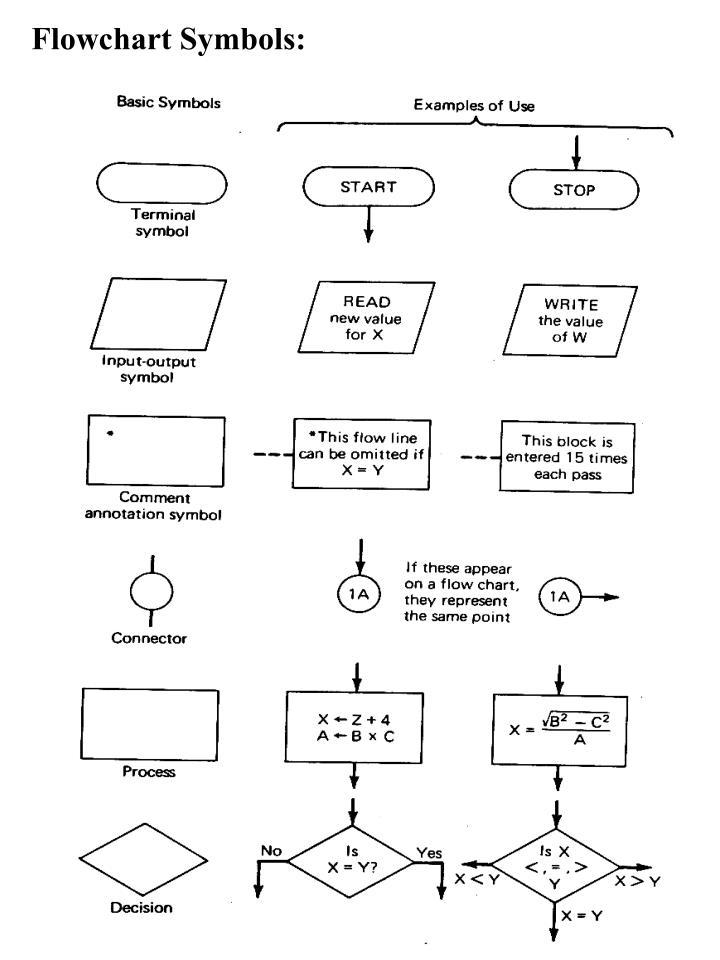 Flowchart Symbols: