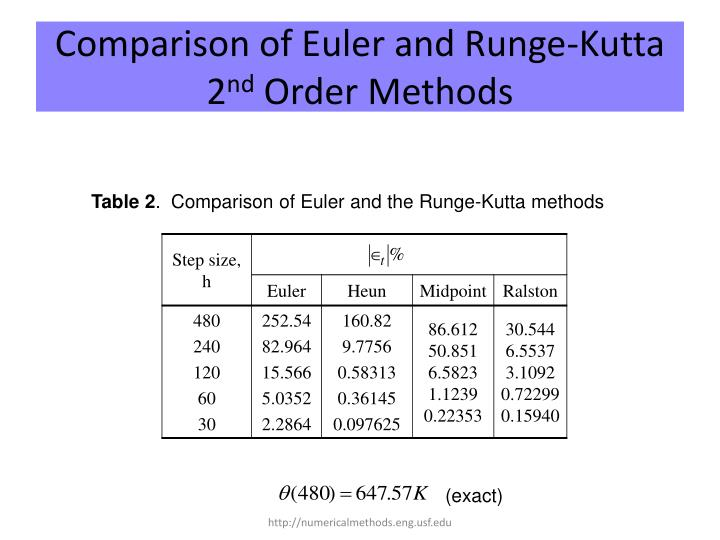 Comparison of Euler and Runge-Kutta 2