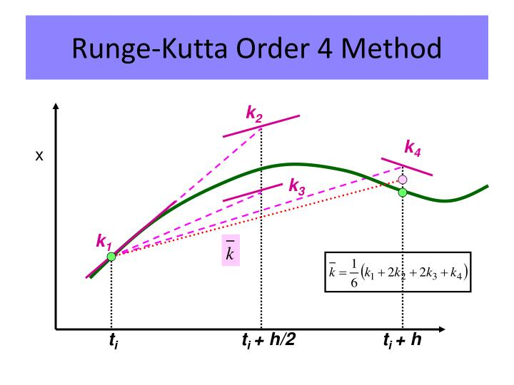 Runge-Kutta Order 4 Method