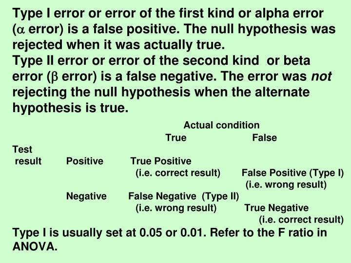 Type I error or error of the first kind or alpha error                           (