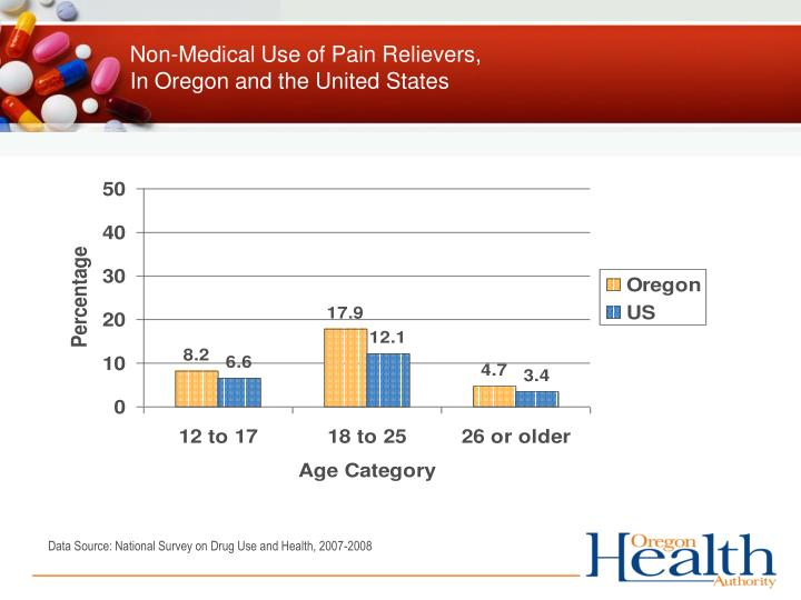 Non-Medical Use of Pain Relievers,