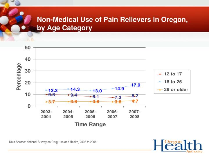 Non-Medical Use of Pain Relievers in Oregon,