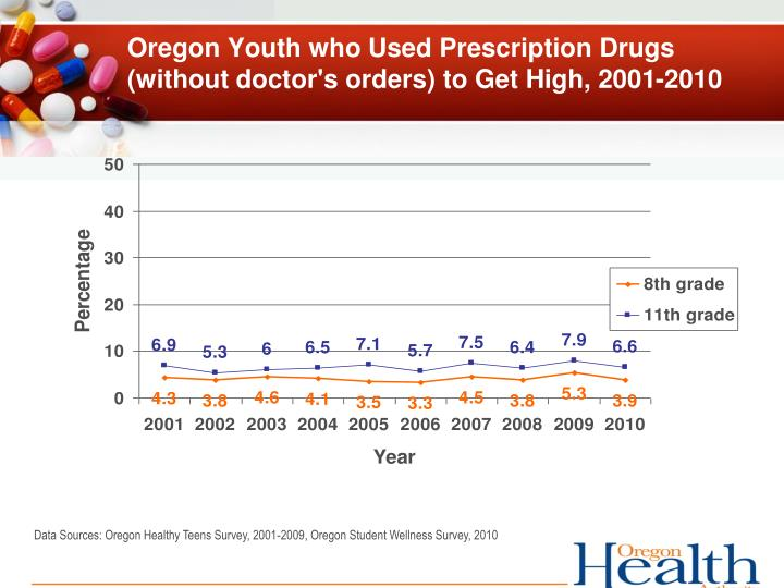 Oregon Youth who Used Prescription Drugs