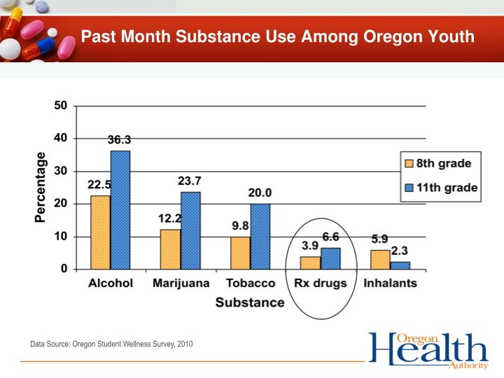 Past Month Substance Use Among Oregon Youth