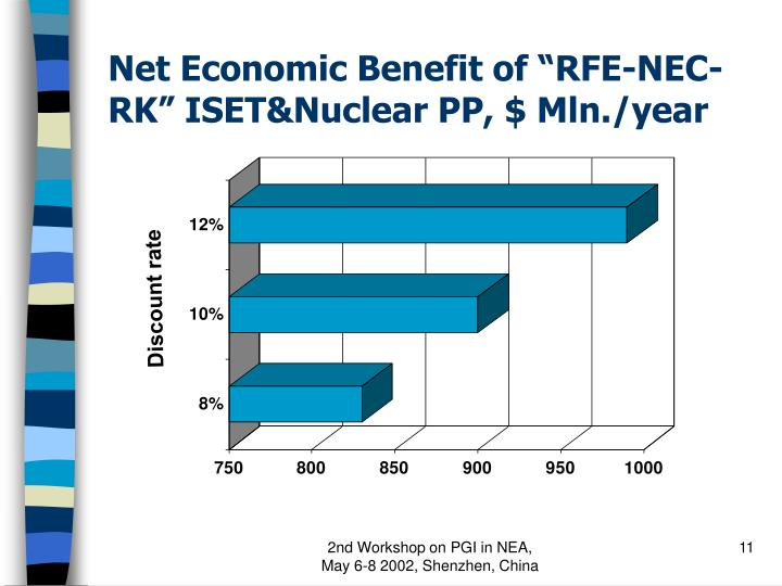 """Net Economic Benefit of """"RFE-NEC-RK"""" ISET&Nuclear PP, $ Mln./year"""