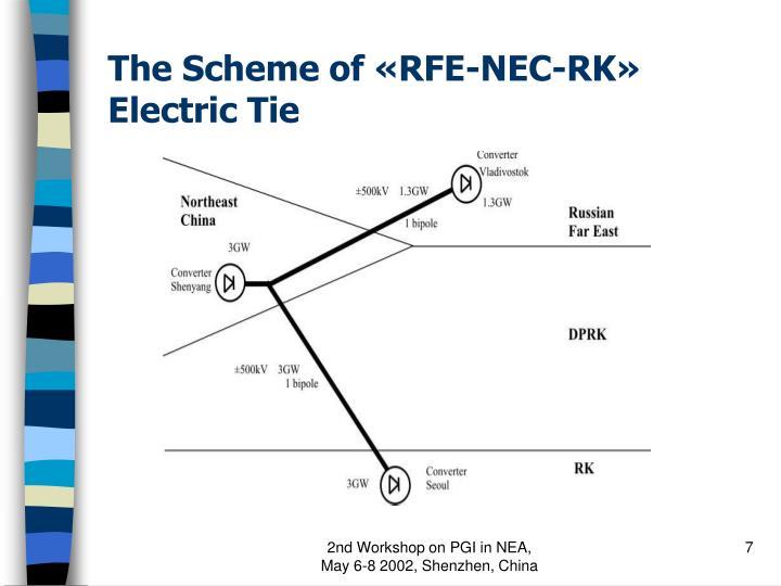 The Scheme of «RFE-NEC-RK» Electric Tie