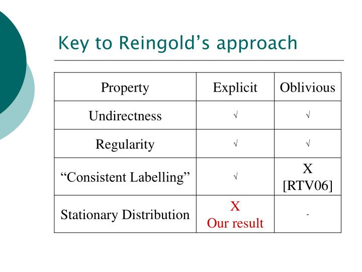 Key to Reingold's approach